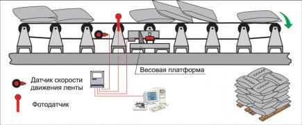 Система обліку мішків (лічильник мішків) СВЕДА СУМ-232